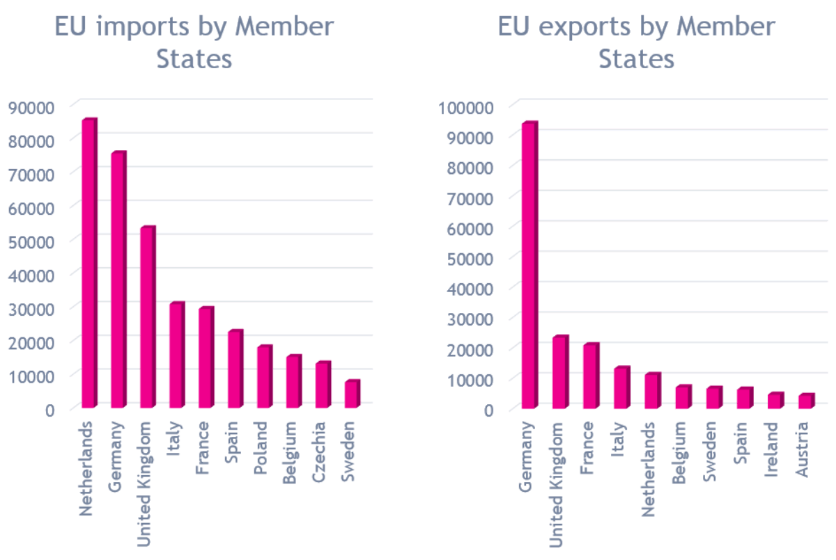 What does the EU trade with China? - Pincvision